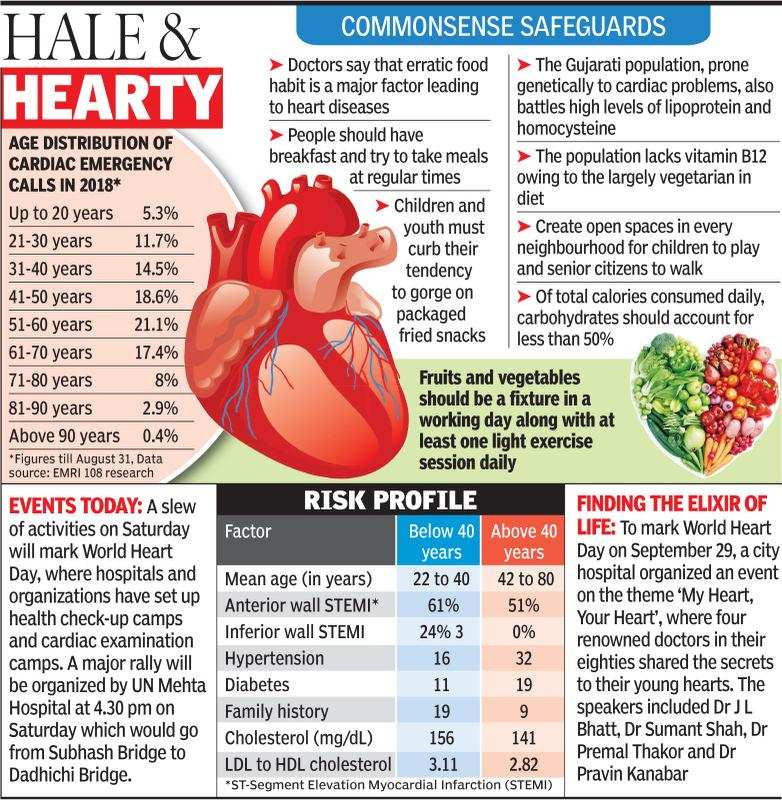 Cholesterol, not love, breaks these young hearts