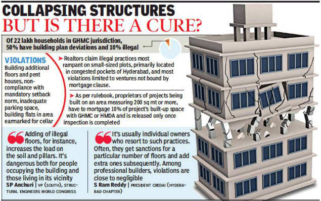 About 50% buildings in Hyderabad violate GHMC blueprint
