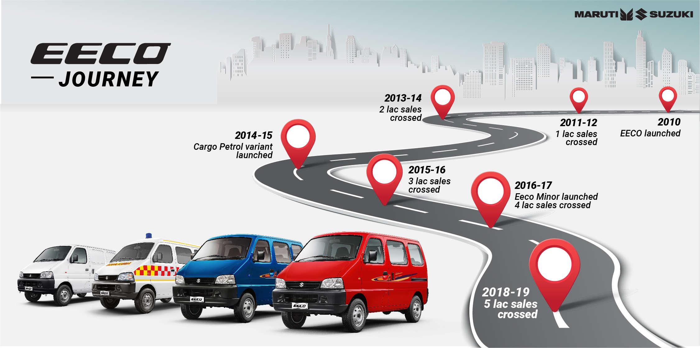 Maruti Suzuki India Maruti Suzuki Eeco Sales Reach 5 Lakh Auto