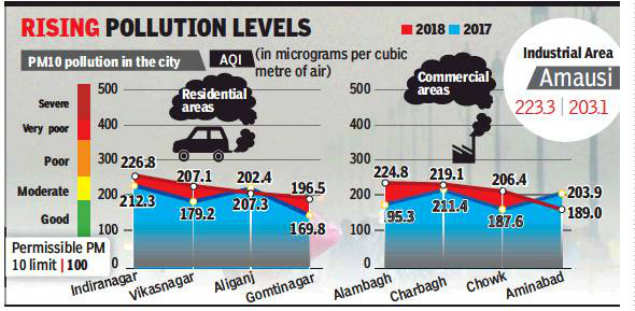 Lucknow colonies more polluted than commercial areas: Report