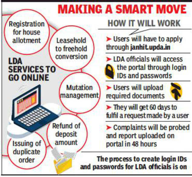 Registration for house allotment to go online in Lucknow