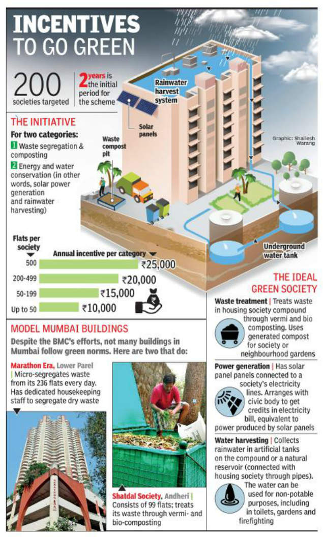 Navi Mumbai buildings to get cash for being eco-friendly