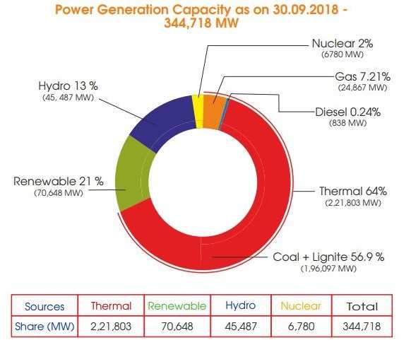INFOGRAPHIC: Percentage segregation of all India installed power generation capacity