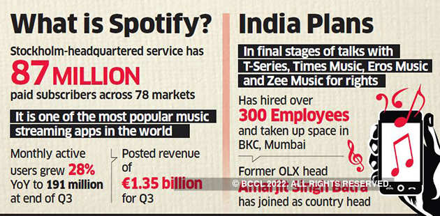 Spotify in final negotiations with T-Series, Times Music & others for India foray