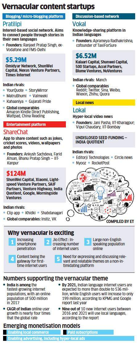 Investors are queuing up to back Indian language content startups