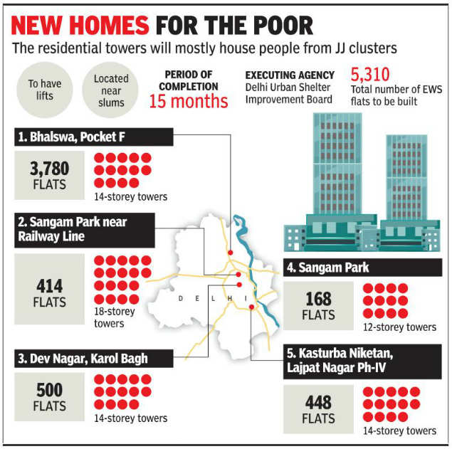 Delhi: 25,000 people may get to move into flats from slums in two years