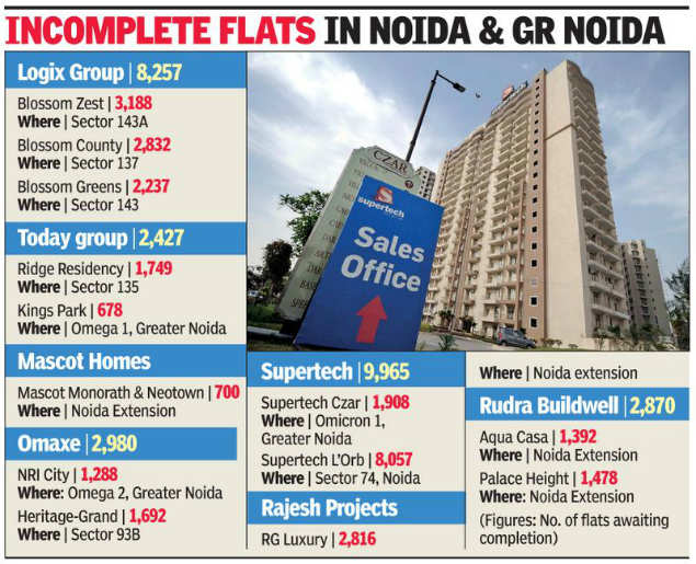Over 20,000 flats in Noida delayed by 3-7 years: UP-RERA survey