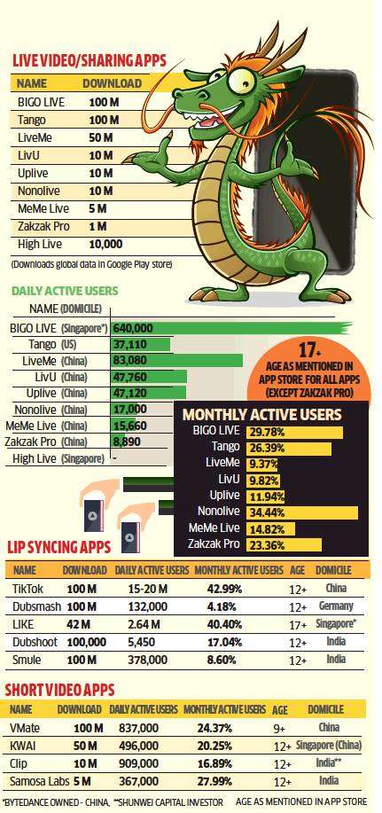 Chinese video apps climb the wall to India