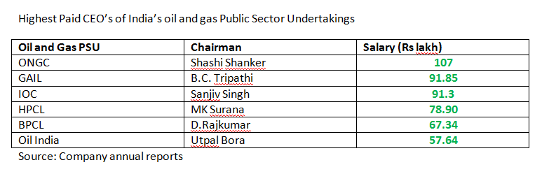 How much remuneration did the heads of Indian oil and gas