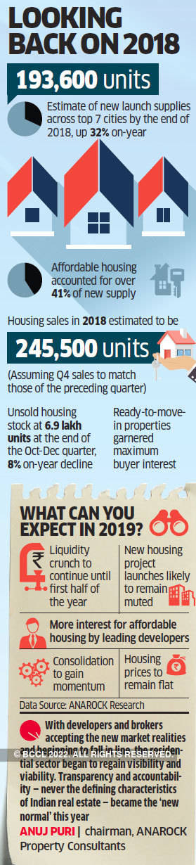 Real estate sector has a choppy ride in 2018