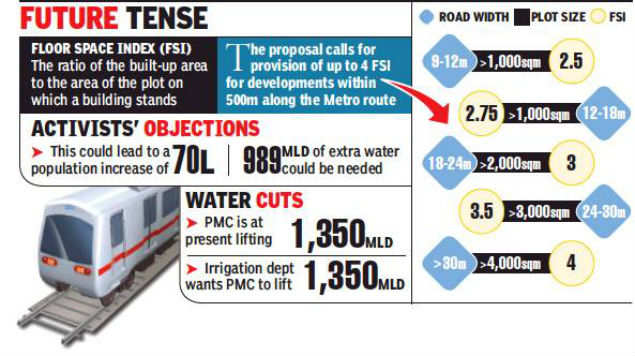 Activists seek scrapping of proposal to provide four FSI along Pune metro routes