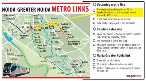 Greater Noida West metro to bring relief to more than five lakh home buyers
