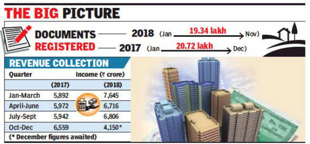 Property registrations surge in Pune in 2018