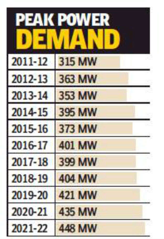 Chandigarh to purchase power from Jammu and Kashmir and exchange
