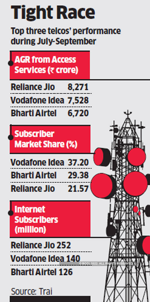 Jio topples Vodafone, leads in access services revenue