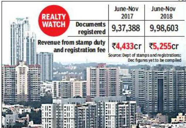 Karnataka property market shows signs of revival after GST, RERA