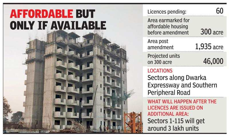 Builders in Gurugram yet to receive licences for affordable housing projects