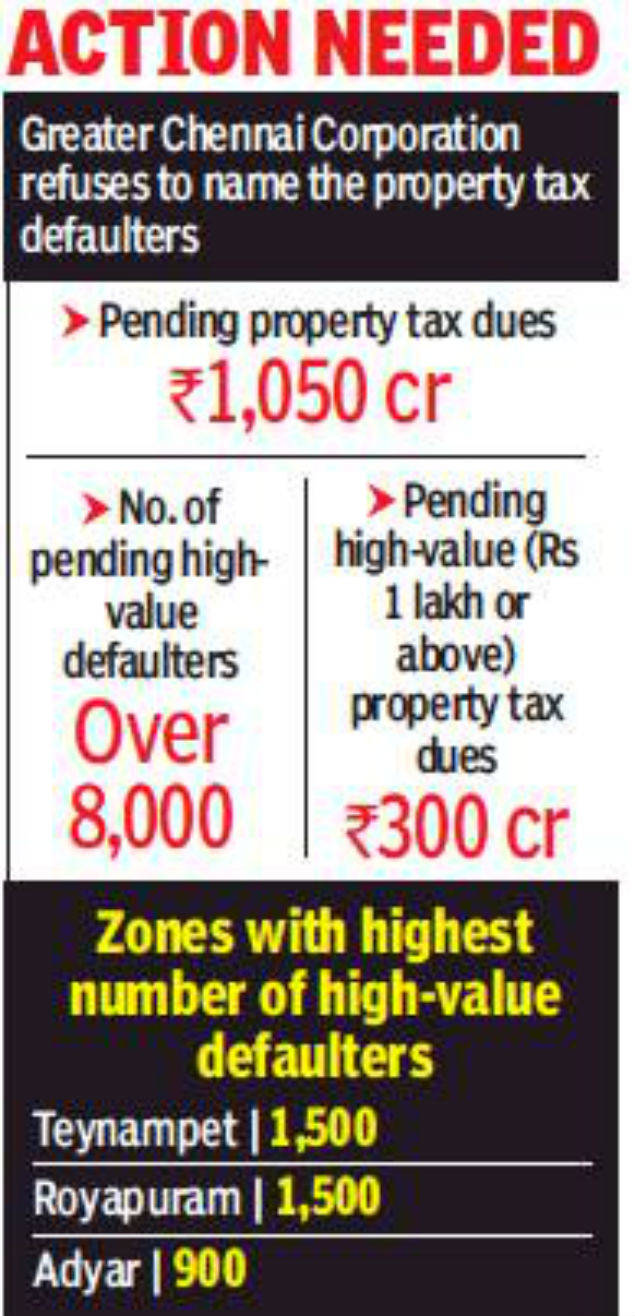 About 8,000 property tax defaulters owe Chennai civic body Rs 300 crore