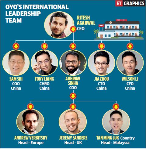 OYO bulks up international leadership with key hires