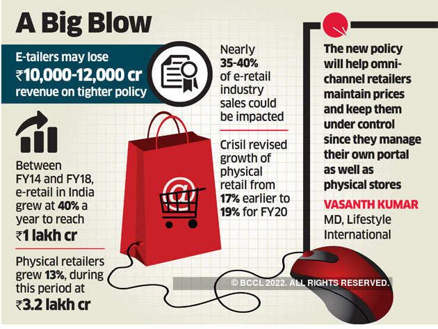 Etail may lose Rs 40,000 crore, retail to get a 3rd of it