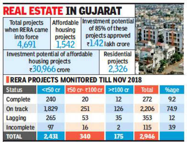 GujaratRERA has approved 4,691 projects since May 2017: Amarjit Singh, Chairman