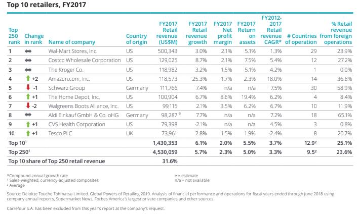 Global retailers: FMCG sector helped top 250 global