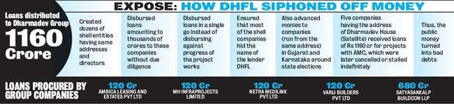 Ahmedabad's Dharmadev Infrastructure received loan worth Rs 1,160 crore from DHFL