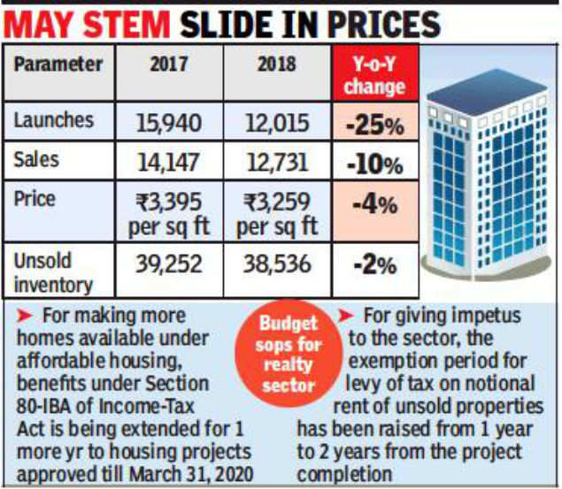 Doles to push up sales in real estate sector, hope Kolkata developers