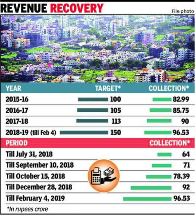 Nashik civic body struggles to meet property tax collection target