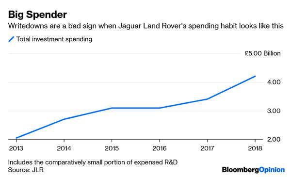 Tata Motors: The wheels have come off at Jaguar Land Rover