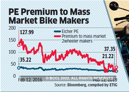 Tepid volume growth of Enfield a challenge for Eicher Motors