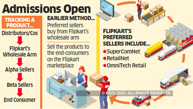 Flipkart bets on alpha-beta tango to sync with FDI norms