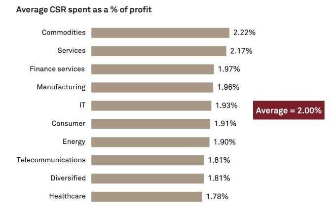 Energy companies hog lion's share in CSR spending: CRISIL