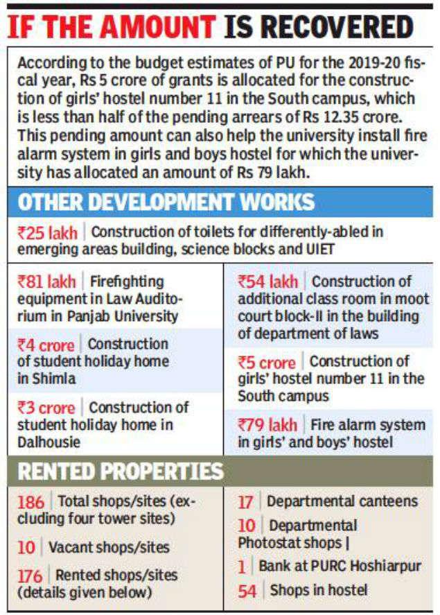 Punjab Universities' rental property arrears amount to Rs 12 crore: Report