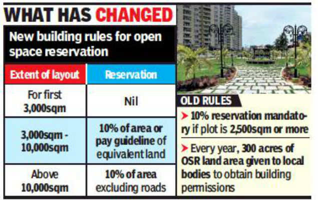 New OSR norms may make Chennai denser concrete jungle