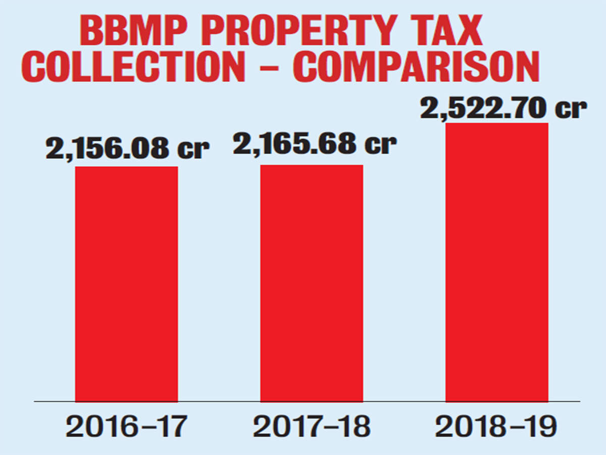 Bengaluru civic body likely to miss property tax target due to polls