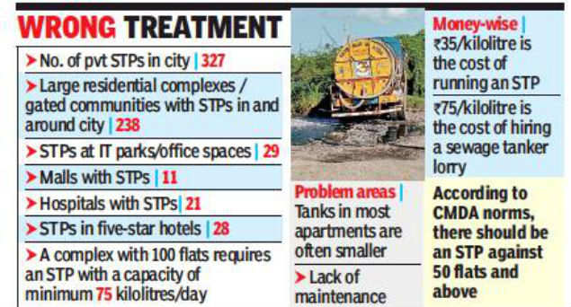 Chennai: Smaller sewage plants in flats stink up canals