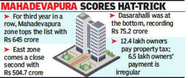 Bengaluru civic body's property tax revenue rises 17%