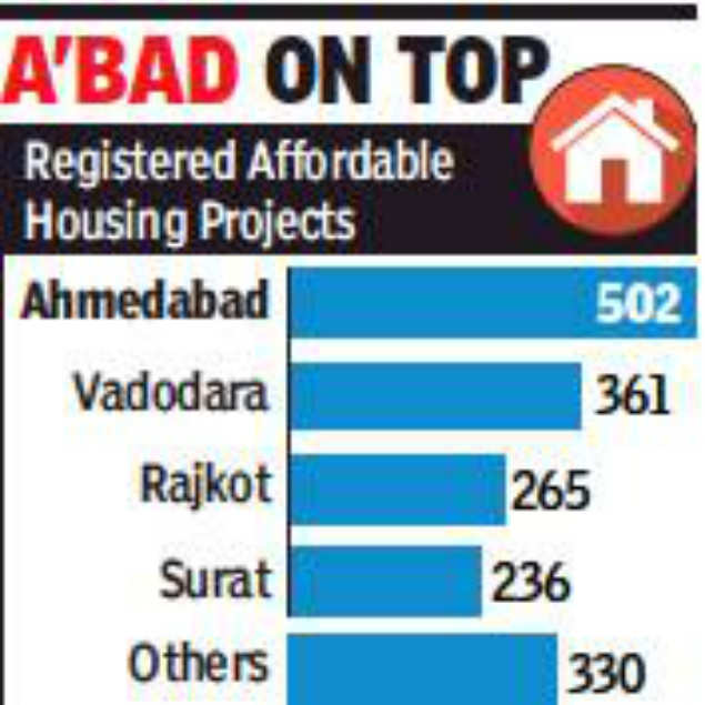 At 33%, ❝affordable homes❝ new buzzword for Gujarat❝s realty