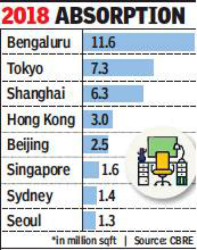 Bengaluru is largest officer market in Asia-Pacific: Report