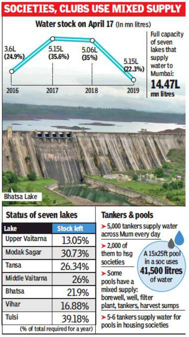 As Mumbai water stock dips, housing societies shut pools