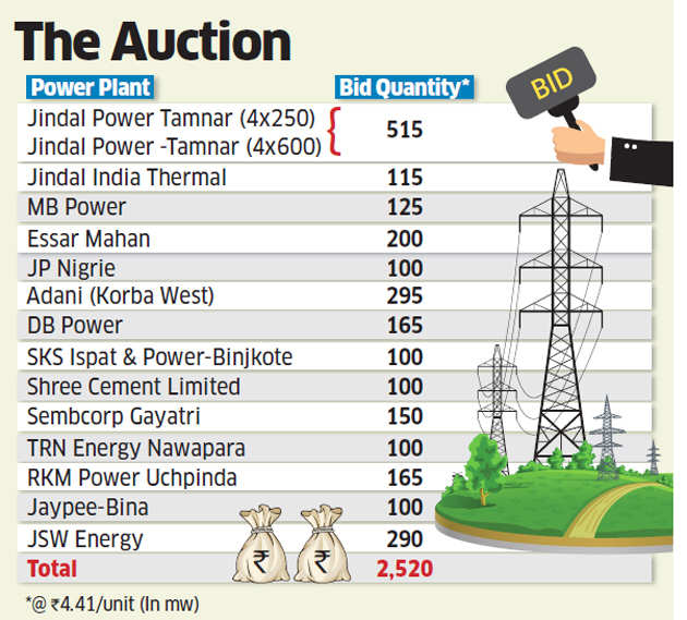 Power plant companies quote higher tariff in the latest round of auctions