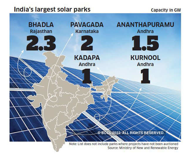 Government's solar park push running into land and transmission challenges