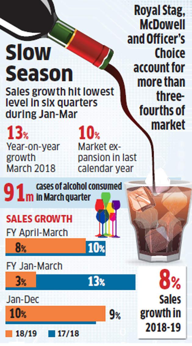 Liquor sales lose some spirit in Q4 on rising poll fever