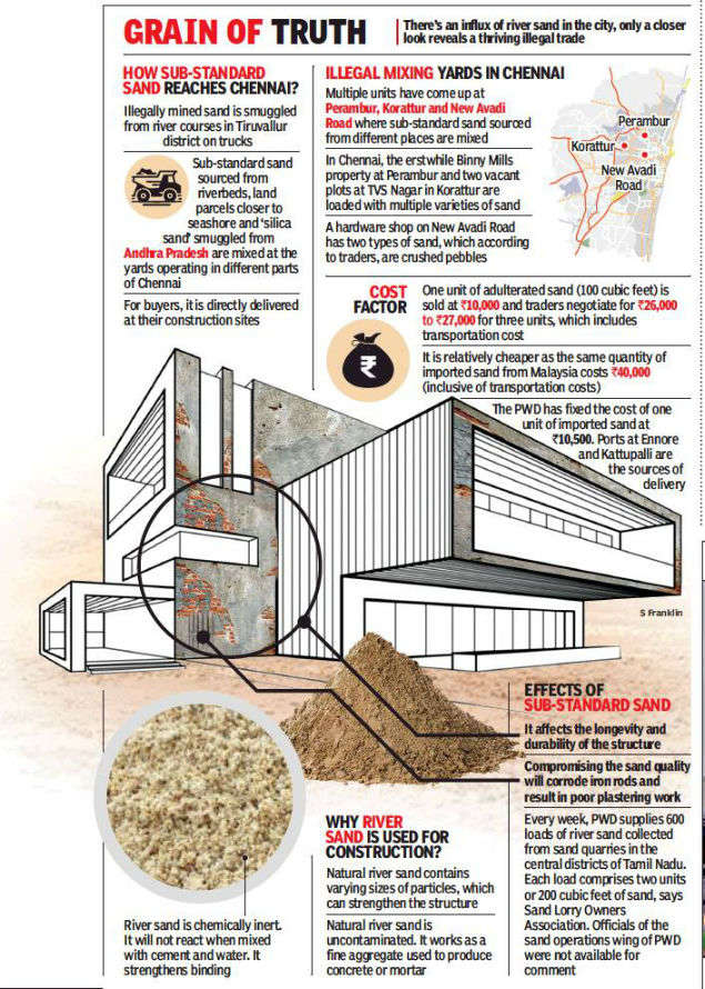 Want to build your dream home in Chennai? Check the sand first