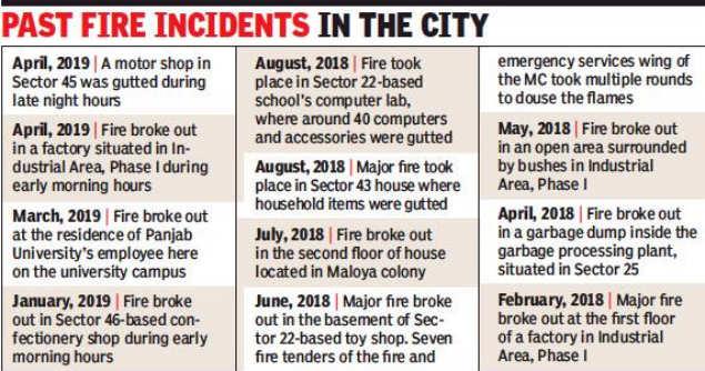 Chandigarh's fire department fails to act tough against violators