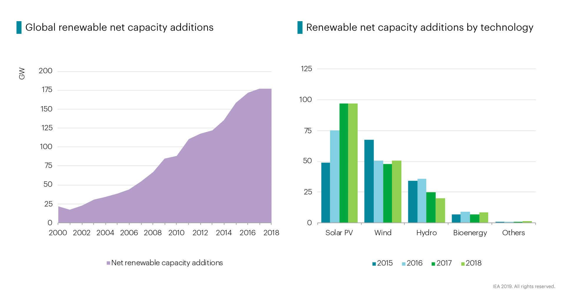Renewable Energy News >> Renewable Energy Bad News For Renewable Energy Capacity