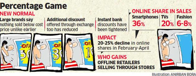 Ecommerce companies Flipkart, Amazon log out of deep discounts