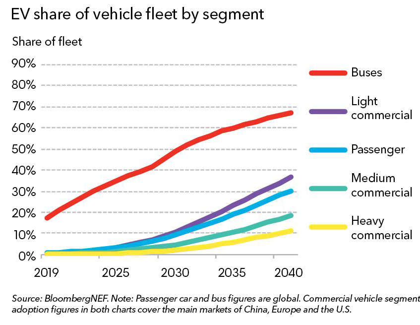 Electric transport revolution set to spread rapidly into Light and Medium CV market