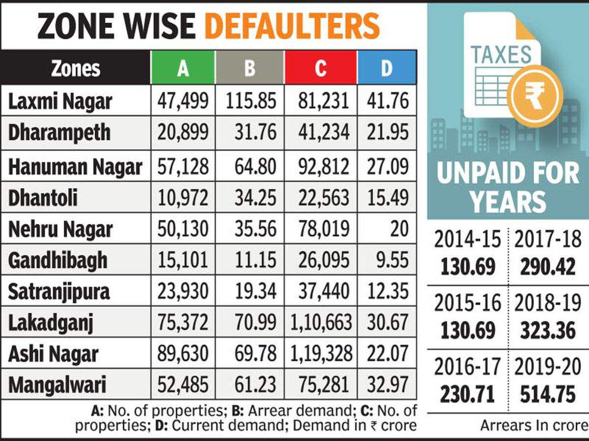 Over 4.4o lakh citizens owe Nagpur civic body Rs 514.75 crore property tax arrears